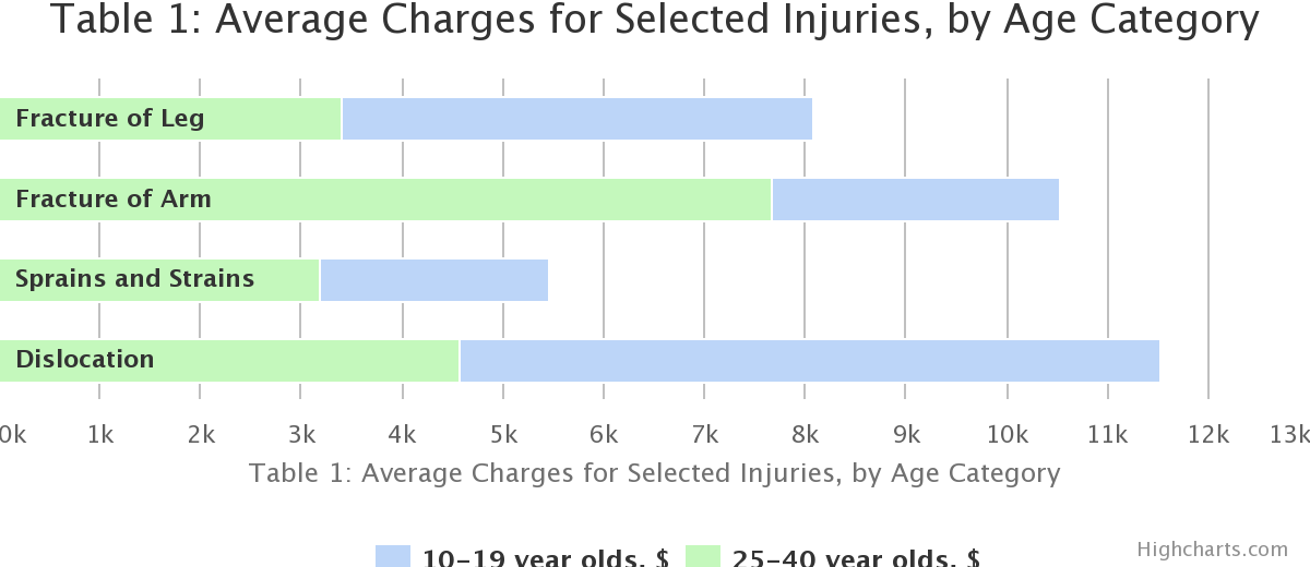 Table 1: Average Charges for Selected Injuries, by Age Category