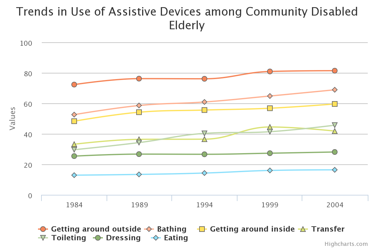 Trends in Use of Assistive Devices among Community Disabled Elderly