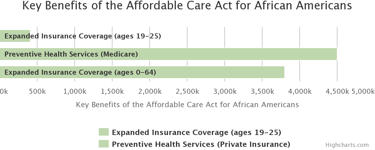 Key Benefits of the Affordable Care Act for African Americans