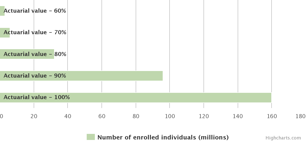 Estimated number of individuals enrolled in employer-sponsored insurance under age 65 by actuarial value of the plans, estimated values for 2010